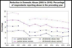 Decease of DV 2005 to 2016