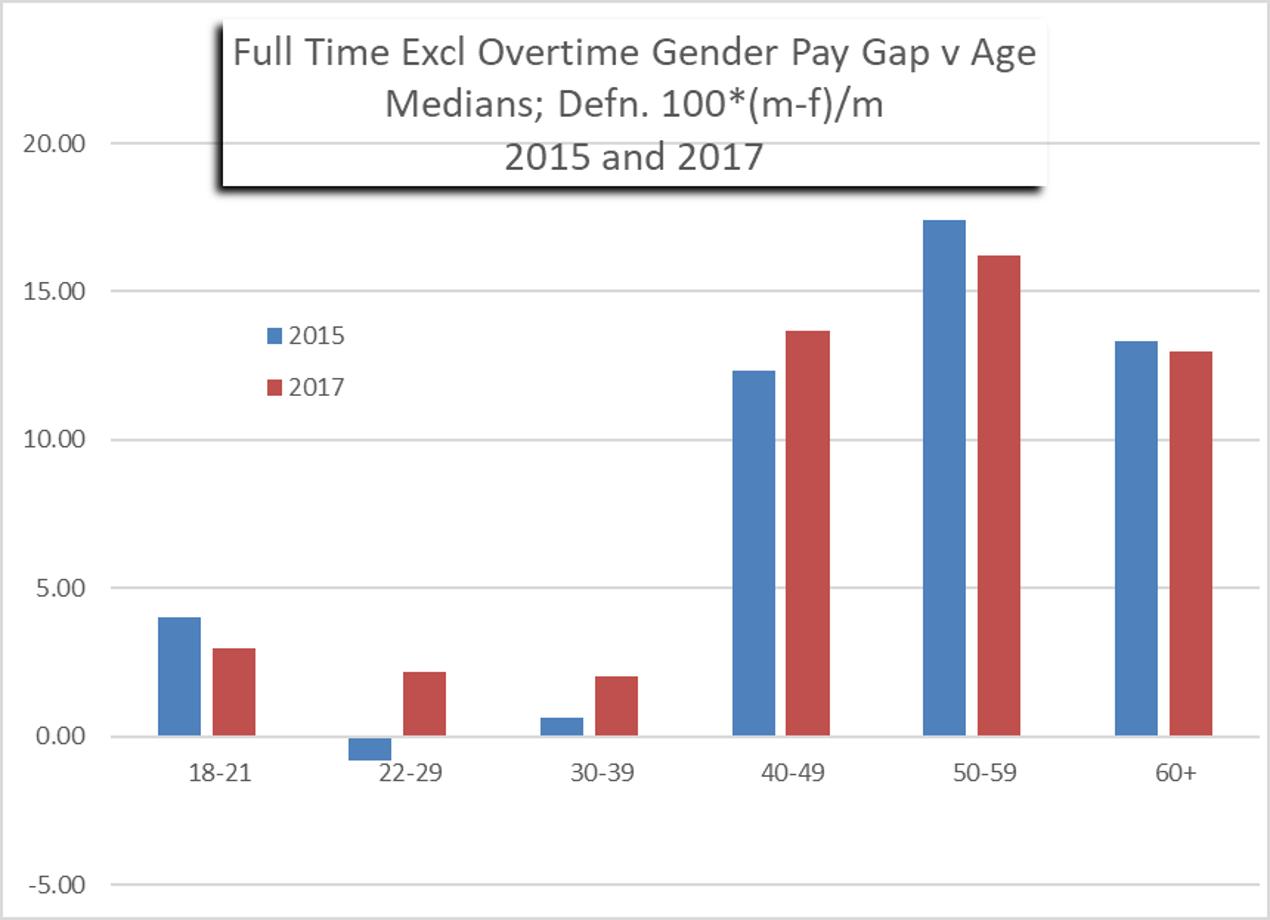 Gender inequality  Wikipedia